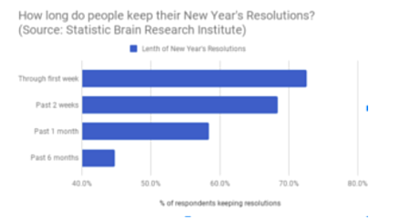 How long do people keep their New Year resolution